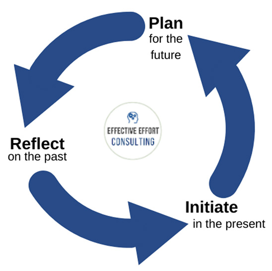 Plan for the future, Reflect on the Past, Initiate in the present