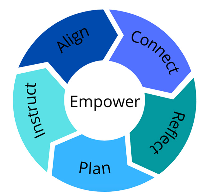 Empower - Align, Connect, Reflect, Plan, Instruct