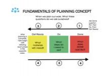 Fundamentals of planning concept